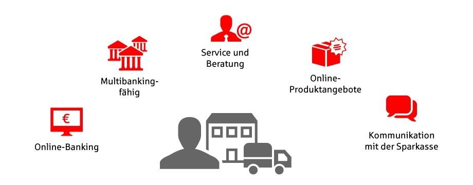 Firmenkundenportal Sparkasse Vorderpfalz
